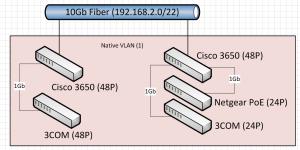 Original Network Topology